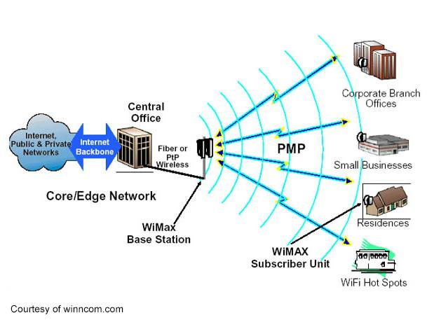 wimax technology This is one of the leading data communication technologyone the best slide to provide best info.